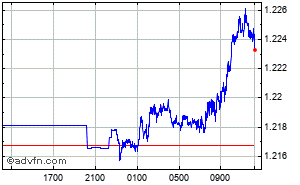 British Pound - US Dollar Intraday Forex Chart